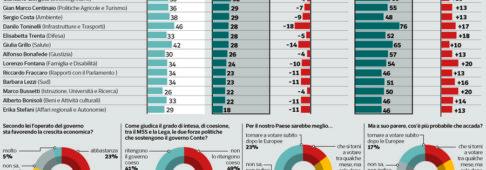 Sondaggi politici Ipsos: 60% italiani boccia il governo in economia