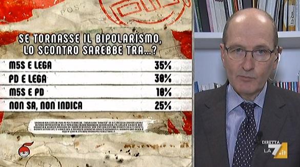 sondaggi politici ipsos, m5s lega