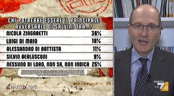 sondaggi politici ipsos, zingaretti