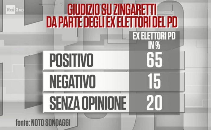 sondaggi politici noto, ex pd, zingaretti