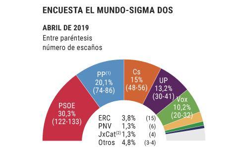 Elezioni Spagna 2019: ultimi sondaggi elettorali. Ecco chi vincerà