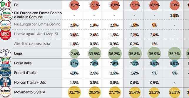 Sondaggi elettorali Ipsos: un elettore M5S su due non lo rivoterebbe