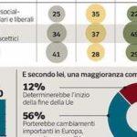 Sondaggi politici Ipsos: Italia nell'Ue? Positivo per maggioranza italiani