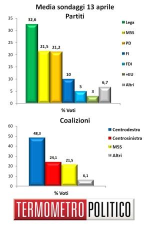 sondaggi politici elettorali - media sondaggi 13 aprile 2019