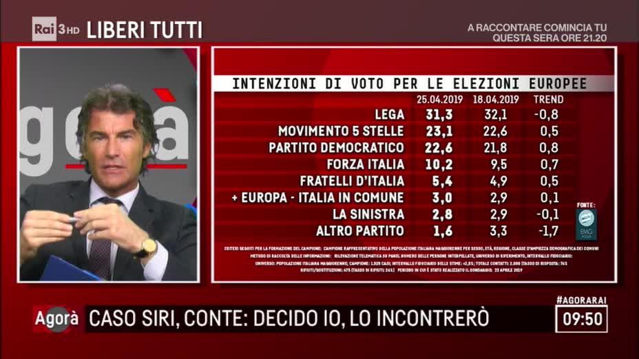 Sondaggi elettorali EMG, Lega in calo del 0,8%. Crescono PD e Forza Italia