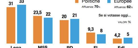 Sondaggi elettorali Demopolis: Lega giù, recupera il Movimento 5 Stelle