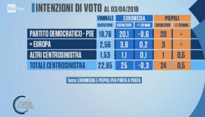 sondaggi elettorali euromedia piepoli, centrosinistra