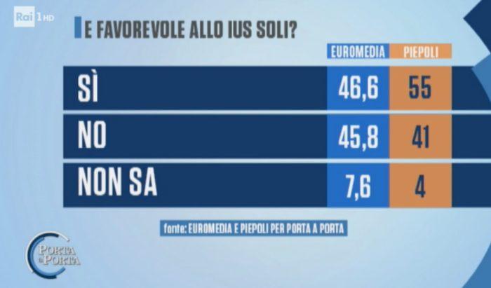 sondaggi elettorali euromedia piepoli, ius soli