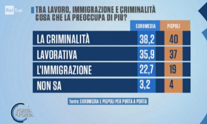 sondaggi elettorali euromedia piepoli, preoccupazioni 1