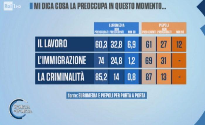 sondaggi elettorali euromedia piepoli, preoccupazioni