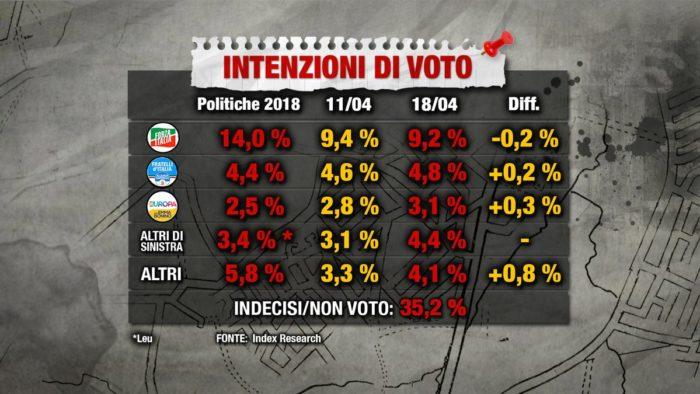 sondaggi elettorali index, altri partiti