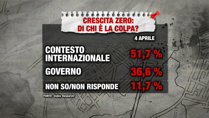 sondaggi elettorali index, crisi economica 1