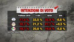 Sondaggi elettorali Index: sorride il M5S, Lega e Pd giù