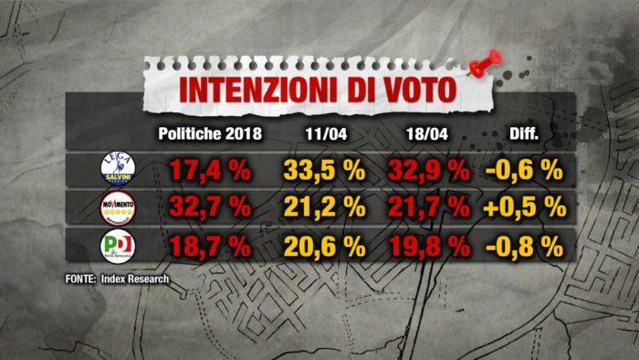 sondaggi elettorali index, m5s lega pd