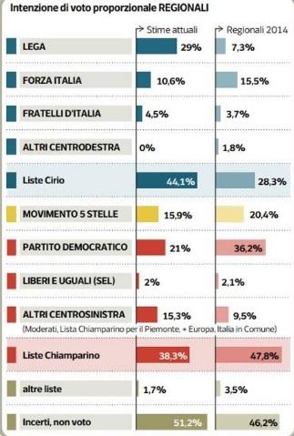 sondaggi elettorali ipsos, torino candidati 1