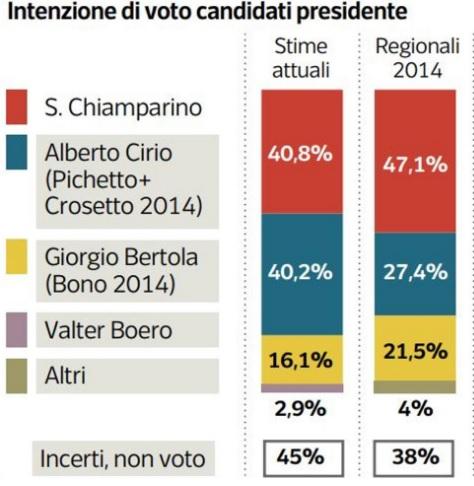 sondaggi elettorali ipsos, torino candidati 2