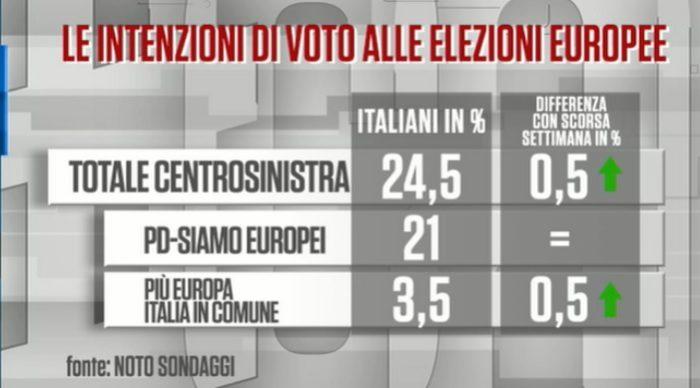 sondaggi elettorali noto, centrosinistra