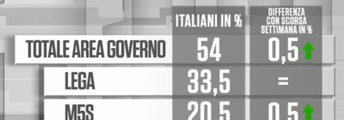 Sondaggi elettorali Noto: Lega e Pd stabili, M5S rialza la testa