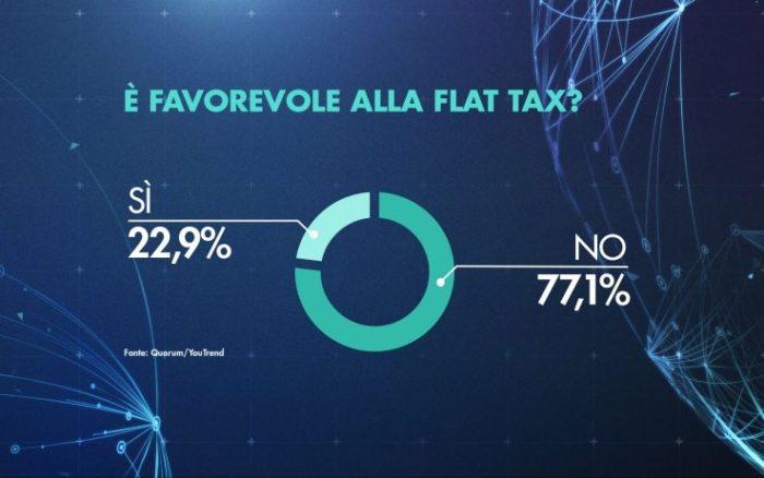 sondaggi elettorali quorum, flat tax