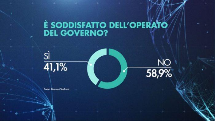 sondaggi elettorali quorum, governo