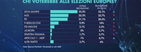 sondaggi elettorali quorum, intenzioni voto