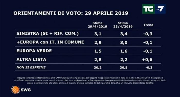sondaggi elettorali swg, 1