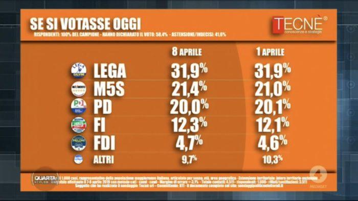 Sondaggi elettorali Tecnè: Lega stabile, il M5S stacca il Pd