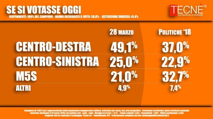 L'Olocausto tra Di Maio e Salvini