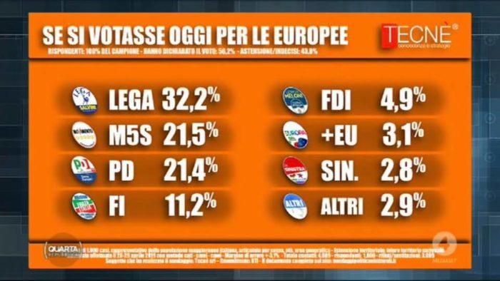 sondaggi elettorali tecne, europee
