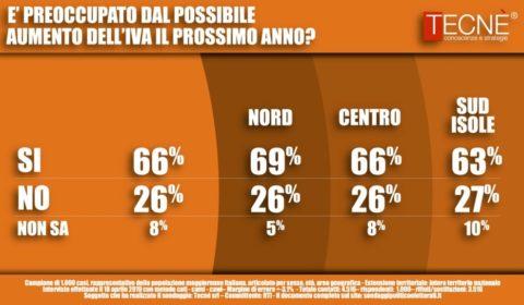 sondaggi elettorali tecne, iva