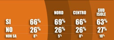 Sondaggi elettorali Tecnè: italiani spaventati dal possibile aumento dell'Iva
