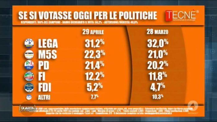 sondaggi elettorali tecne, politiche