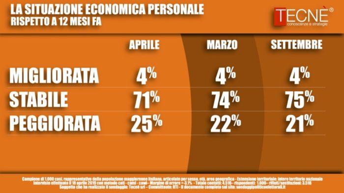 sondaggi elettorali tecne, situazione economica