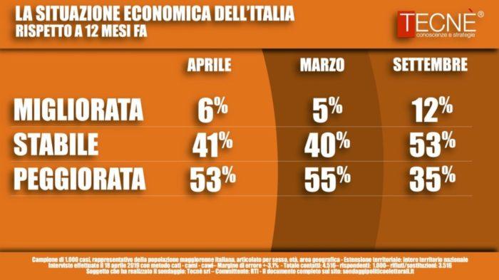 sondaggi elettorali tecne, situazione economica italia