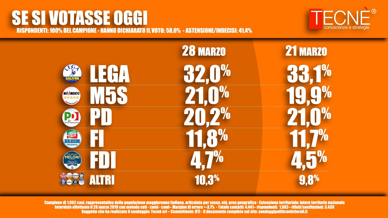 Salvini: M5S? Polemiche inesistenti ma serve marcia in più