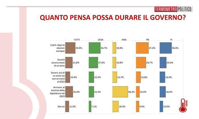 sondaggi elettorali termometro, durata governo conte