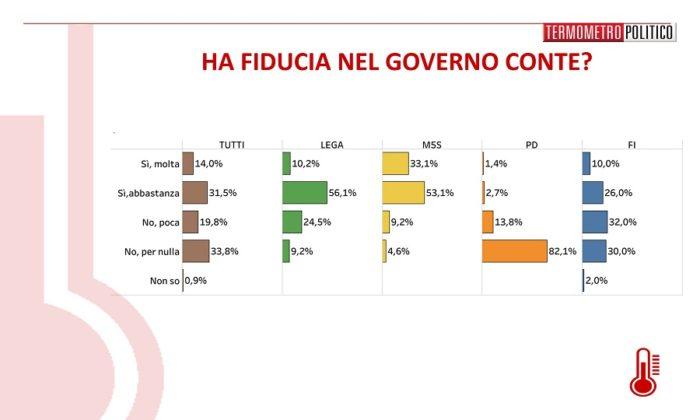 sondaggi elettorali termometro, fiducia governo conte