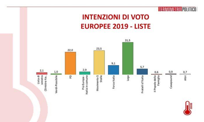 sondaggi elettorali termometro, intenzioni voto