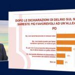 Sondaggi elettorali Termometro Politico-La7
