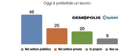 sondaggi politici demopolis, lavoro pubblico