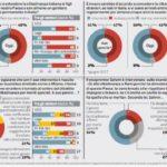 Sondaggi politici Ipsos: ius soli, italiani ancora divisi