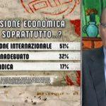 sondaggi politici ipsos, economia
