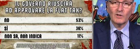 Sondaggi politici Ipsos: italiani pessimisti sull'approvazione della flat tax