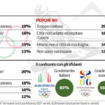 sondaggi politici olimpiadi invernali