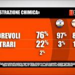 sondaggi politici tecne