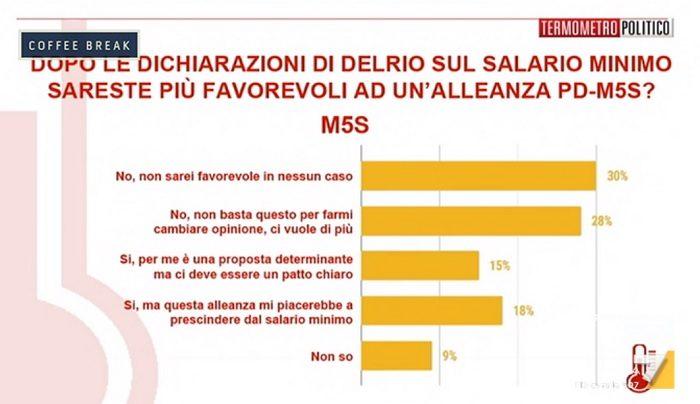 Sondaggi elettorali PD M5S cosa pensano gli elettori 5 Stelle