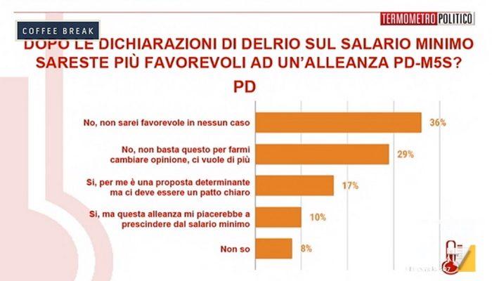 Sondaggi elettorali PD M5S cosa pensano gli elettori PD