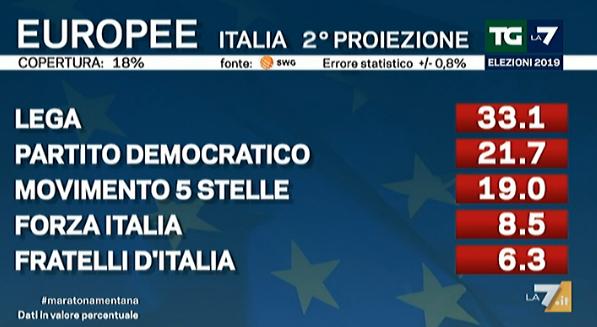 EUROPEE 2019 - Prima proiezione, Lega al 32%, PD secondo partito, M5S sotto il 20%