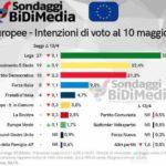 Sondaggi elettorali Bidimedia: inversione di tendenza nella maggioranza