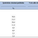 Sondaggi elettorali Cise: la Lega meglio alle Politiche che alle Europee